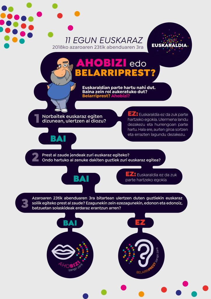 Ahobizi-edo-belarriprest infografia